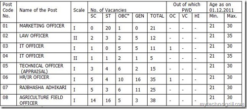 specialist officer recruitment in Bank of India 2012
