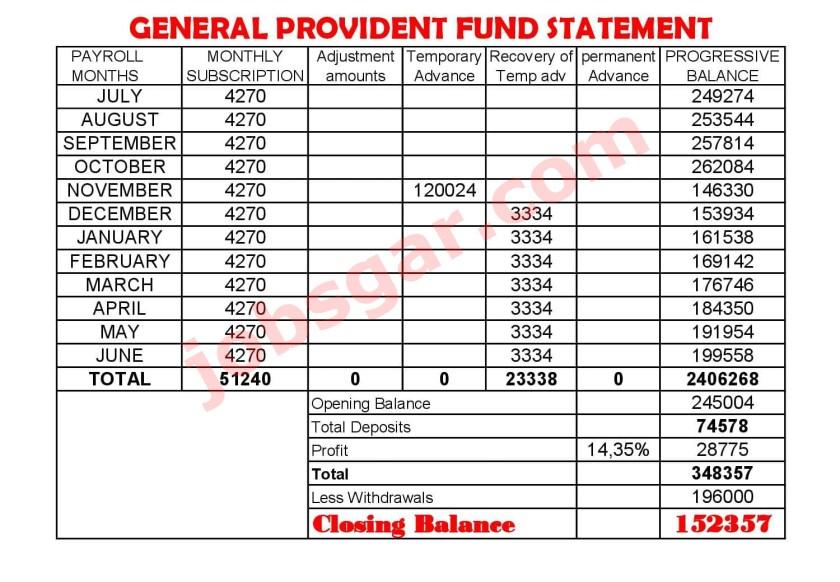 GPF Calculation Formula General Provident Fund Statement