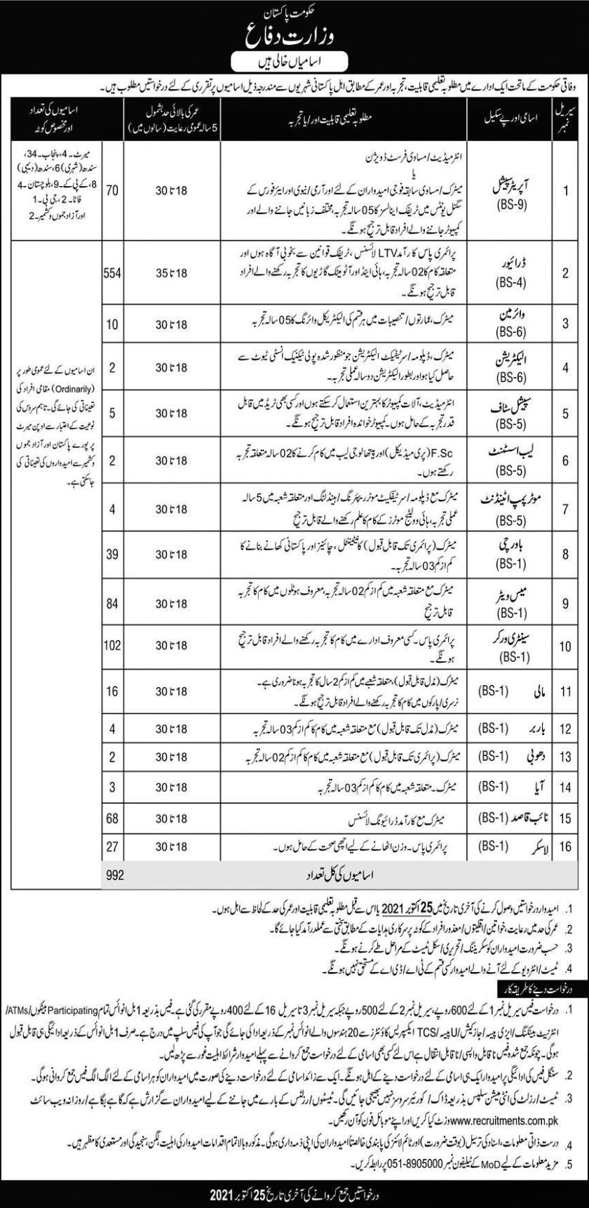Islamabad Jobs 2021 in Pakistan