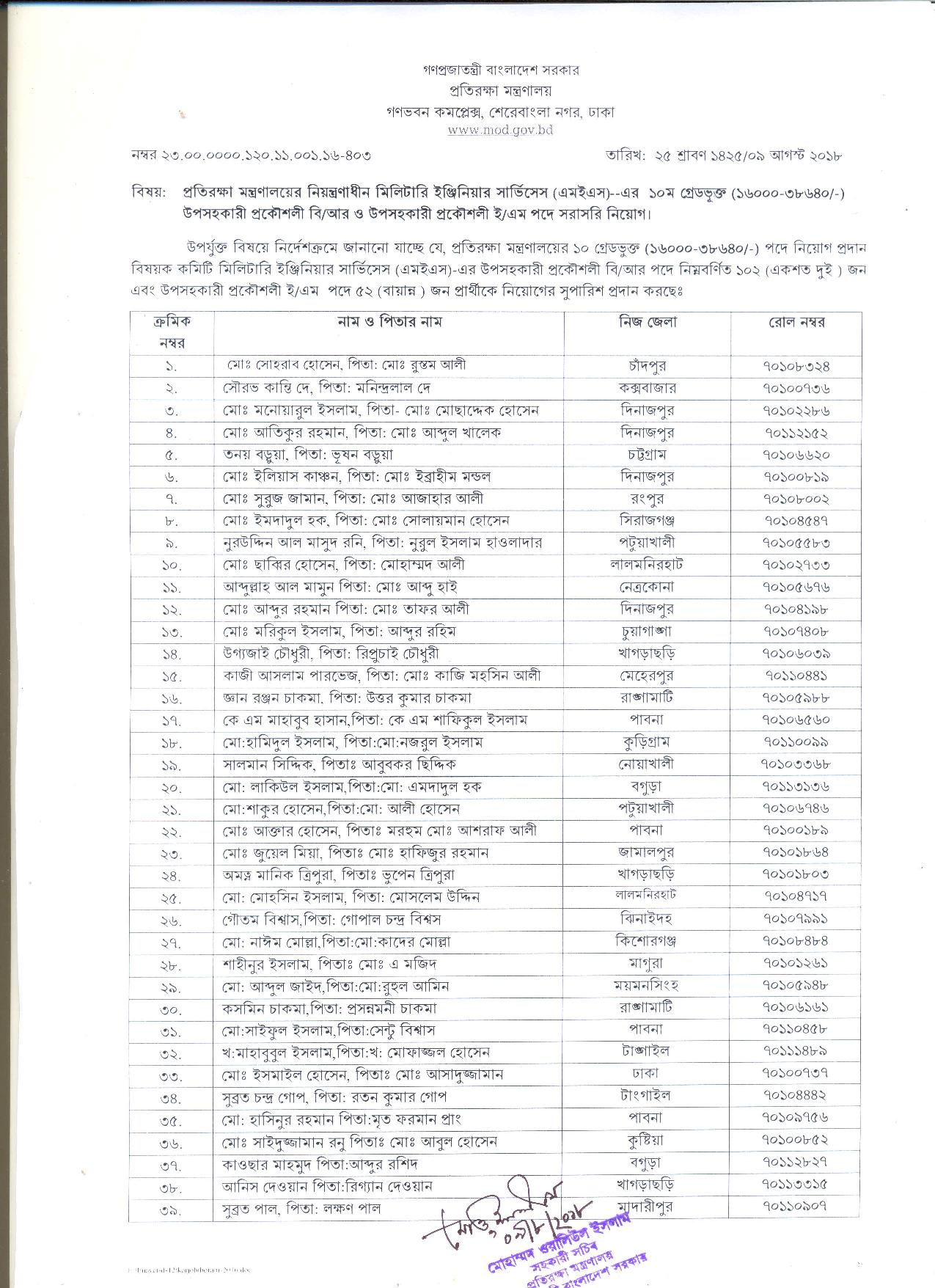Ministry of Defense MOD Exam Result 2018 by dailyjobsbd