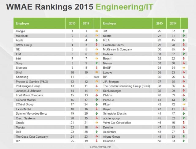 AK-June-2015-universum-engineering-rankings