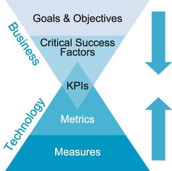 Using KPIs to align business goals and objectives to improve success and increase ROI