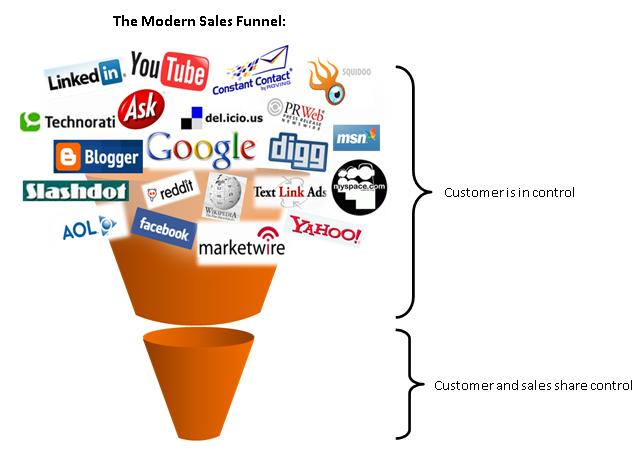 Inbound Marketing brings leads, Sales still needs to convert those leads