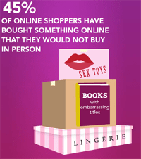 Online Shopping Privacy
