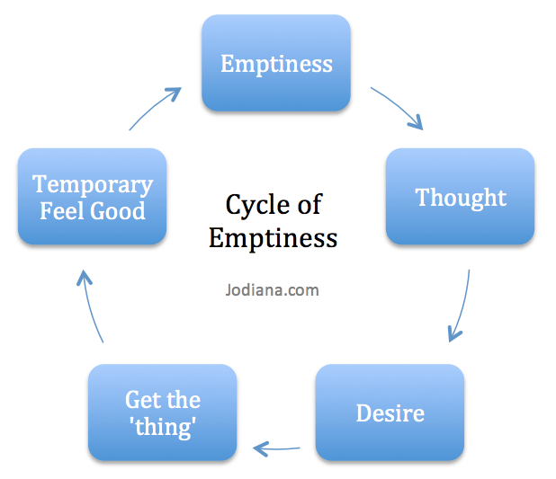 Cycle of Emptiness