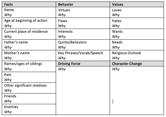 Character Worksheet Chart