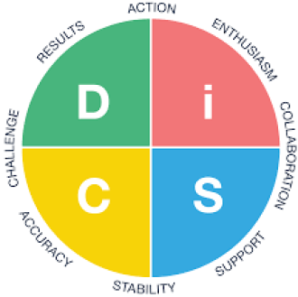 What Do The Letters in DiSC Stand For? – Resources Unlimited: Human  Resources Training & Consulting