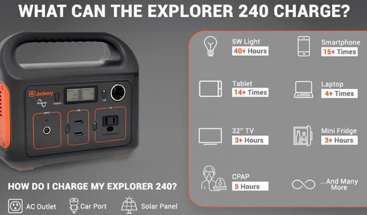 New Jackery Explorer 240 Camping Generator offers Multiple Options for RV living. The new Jackery Explorer 240 Camping Generator can charge almost all appliances - and if offers three different ways for you to give it power, including RV-friendly solar power