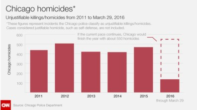Chicago homicides