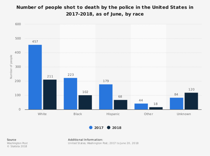 statistic_id585152_people-shot-to-death-by-us-police-2017-2018-by-race