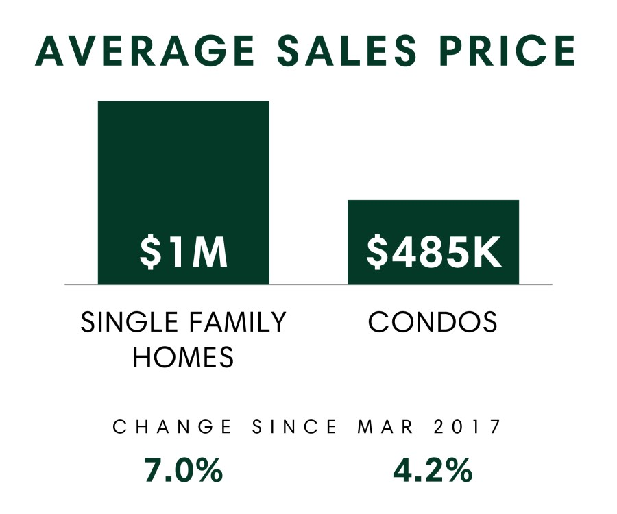 Avg Sales Price
