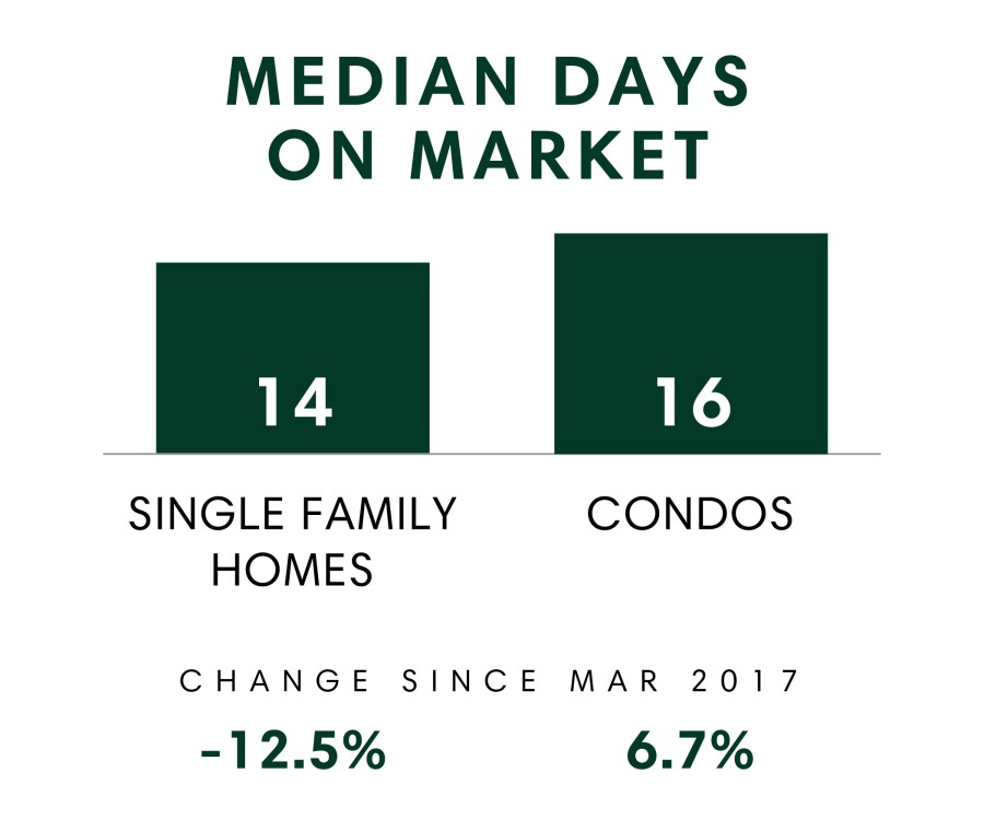Median Days on Market