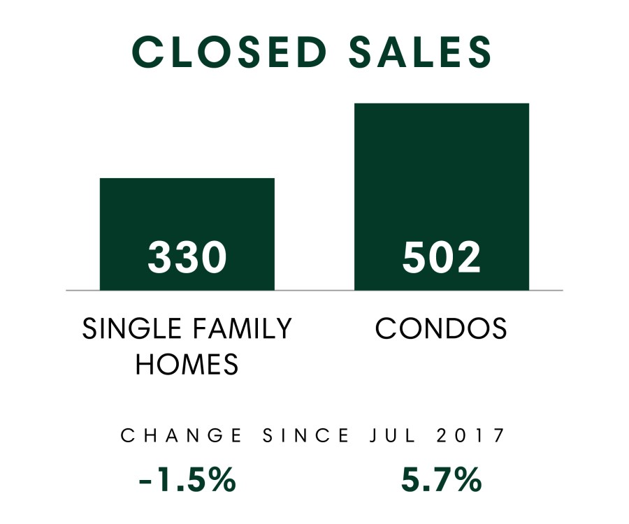 Closed Sales_July 2018