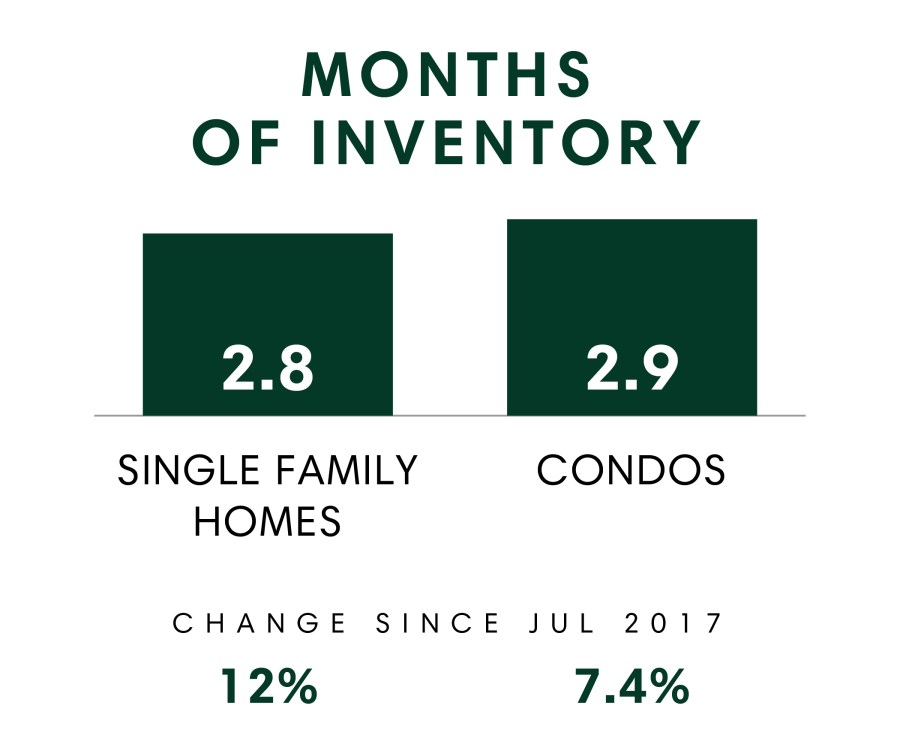 Months of Inventory_July 2018