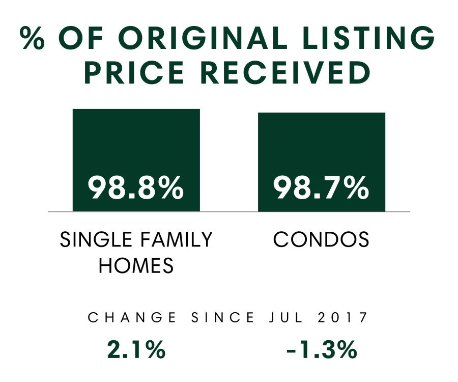 Original Listing Price Received_July 2018