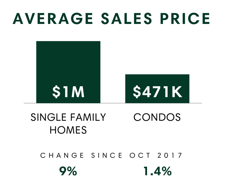 Honolulu_MSR_Oct2018_Avg Sales Price