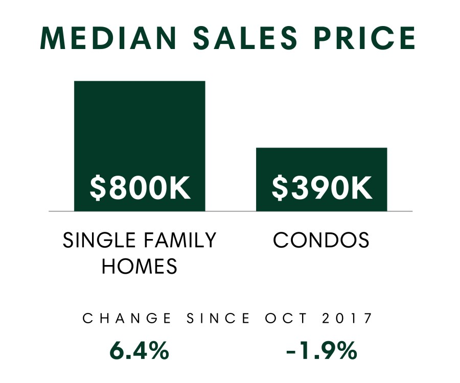 Honolulu_MSR_Oct2018_Median Sales Price