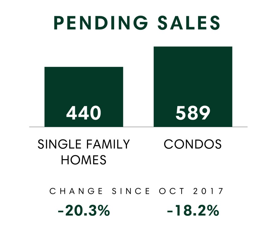 Honolulu_MSR_Oct2018_Pending Sales