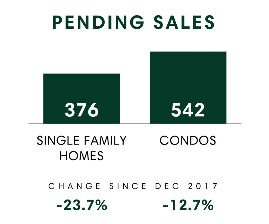 Honolulu_MSR_Dec2018_Pending Sales