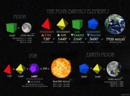 sacred geometry | metrology | mystery | mathemagic
