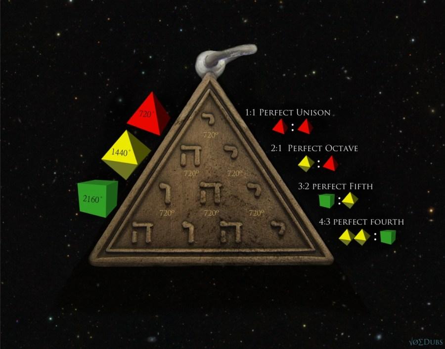 Tetragramatonic Platonic Solids