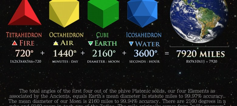 Platonic Solids earth moon