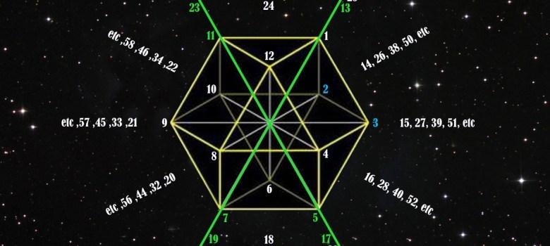 The Prime Cuboctohedron