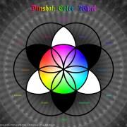 Dinshah Color Wheel