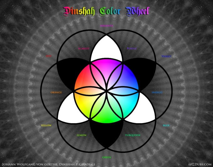 Dinshah Color Wheel