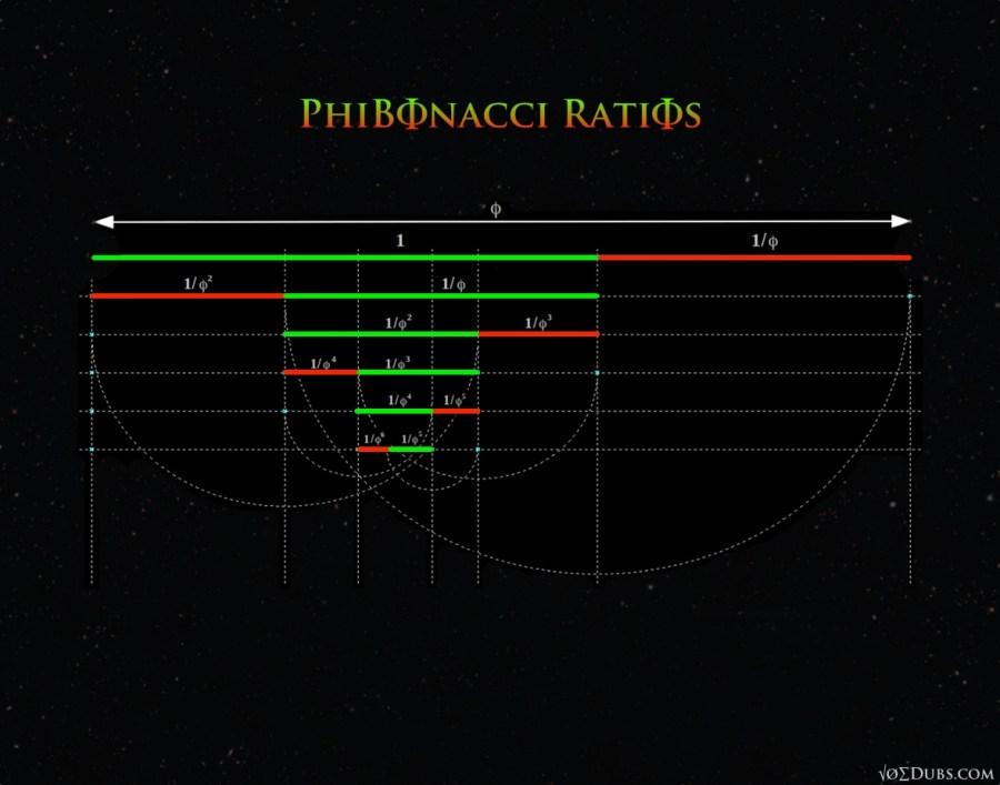 Phibonacci Ratios