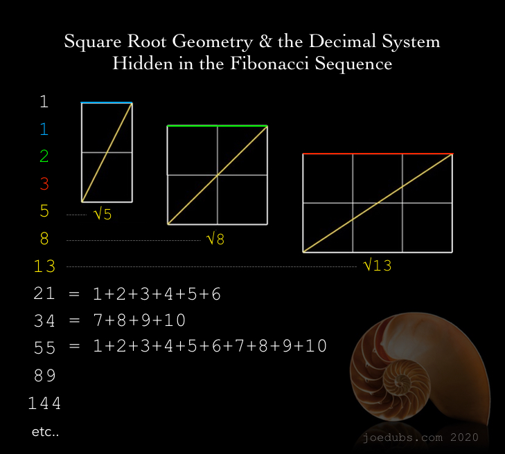 Square Root Geometry & the Decimal System Hidden in the Fibonacci Sequence 6