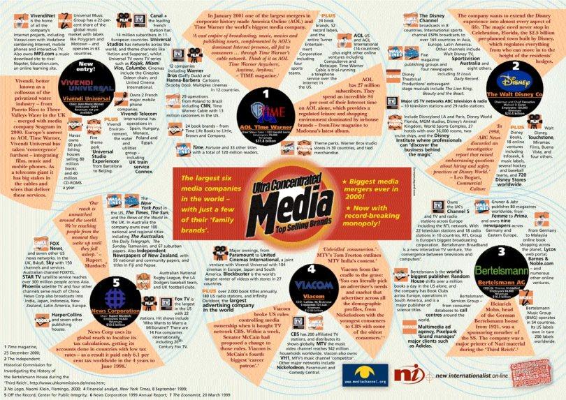 big six media