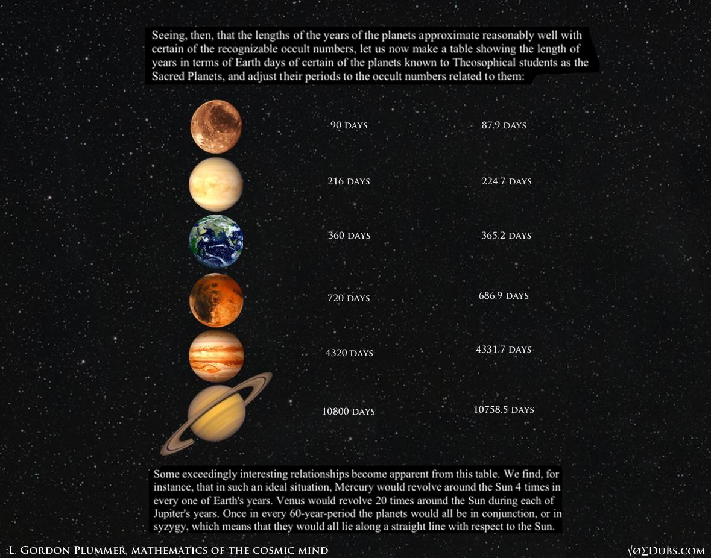 Planets Years L Gordon Plummer