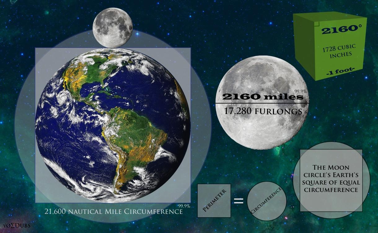Earth and Moon Squaring Circle