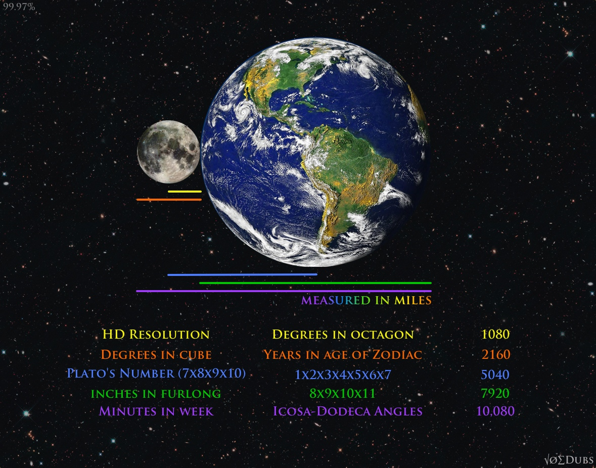 Earth and Moon's Measurable Coincidences