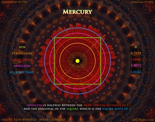 Mercury Orbits
