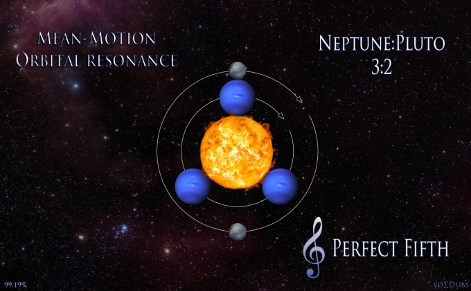 Neptune Pluto Perfect Fifth