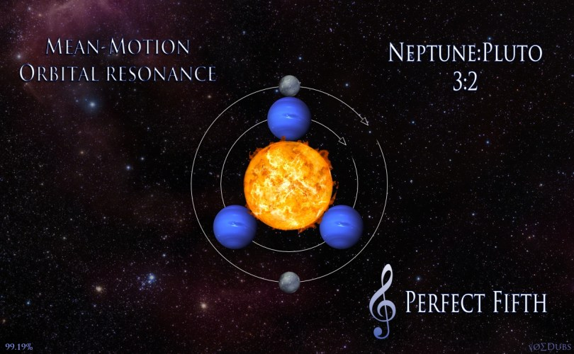 Neptune Pluto Perfect Fifth