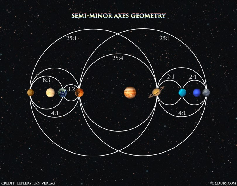 Planets Semi Minor Axes Geometry