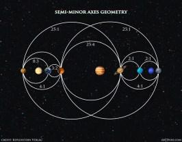 Planets Semi Minor Axes Geometry