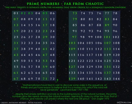 Prime Chart