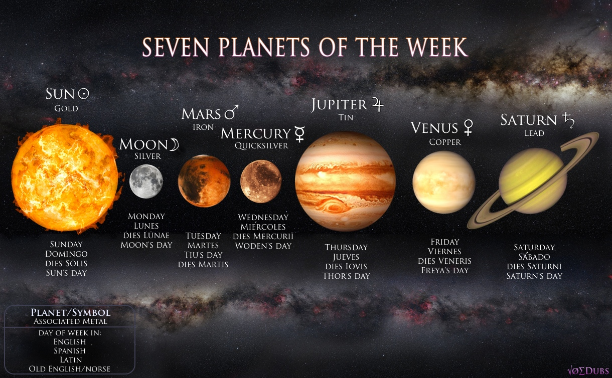 planets roman moons greek - photo #12