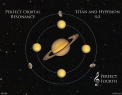 Titan and Hyperion Perfect Fourth
