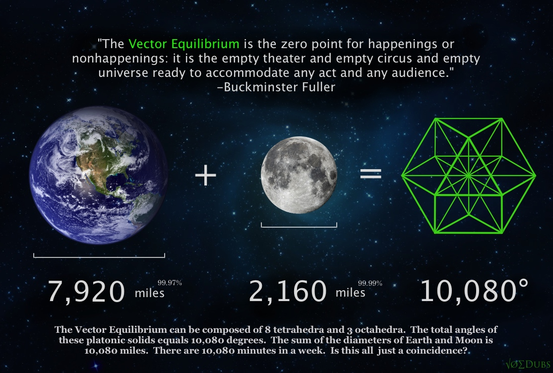 Vector Equilibrium Bucky Fuller