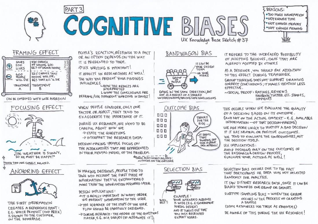 Cognitive Confusion & Brain Biases