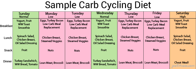 Carb Cycling For Awesome Weight Loss Results