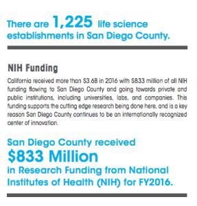 San Diego Life Sciences