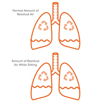 infographic-residual-air-in-lungs-drains-your-energy