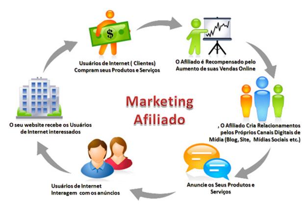 Como Aplicar Marketing de Afiliados en Multinivel Online