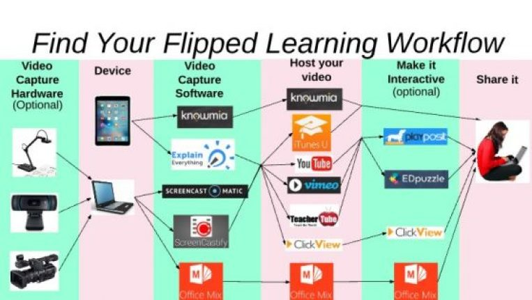 find your flipped learning workflow